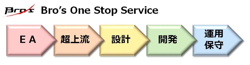 BrosOneStopServiceImg